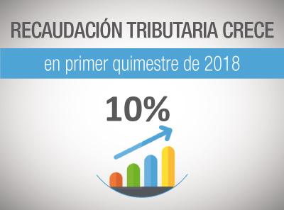 PRIMER QUIMESTRE DE 2018 TIENE CRECIMIENTO DE 10% DE LA RECAUDACIÓN TRIBUTARIA